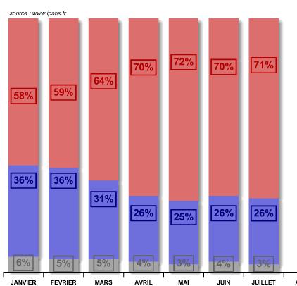 Popularité 2013 Hollande