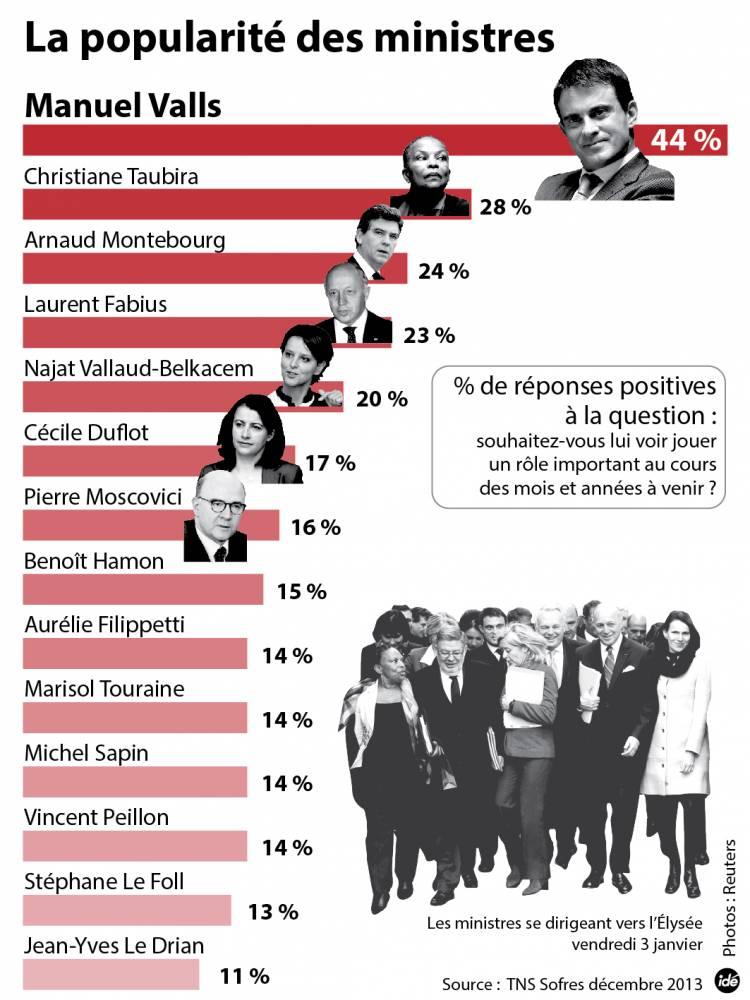2310208-ide-ministres-popularite-web-01-jpg_1994054