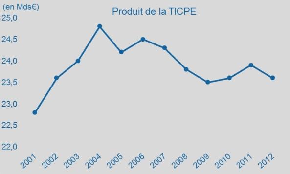 produit_tipce